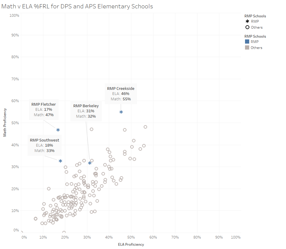 2018-19 CMAS Proficiency rates for DPS and APS schools where >50% of students qualify for free or reduced lunch